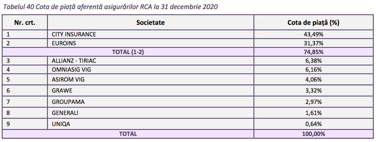 cote piata asigurari rca 2020