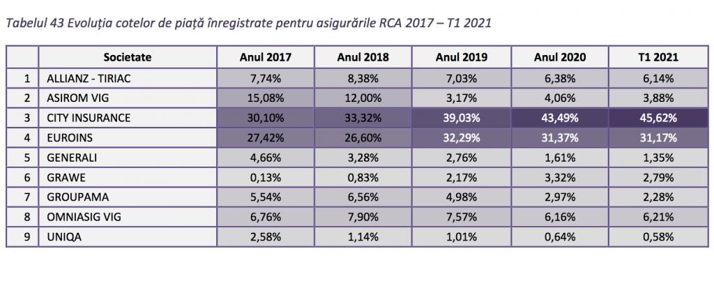 cota de piata asigurari rca T1 2021